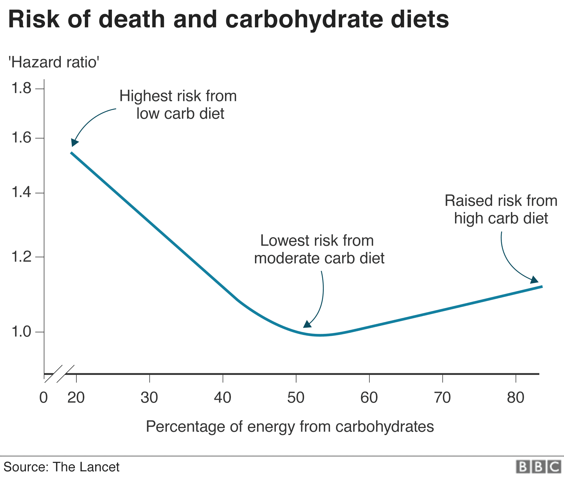 Graph showing risk of death and carbohydrate diets