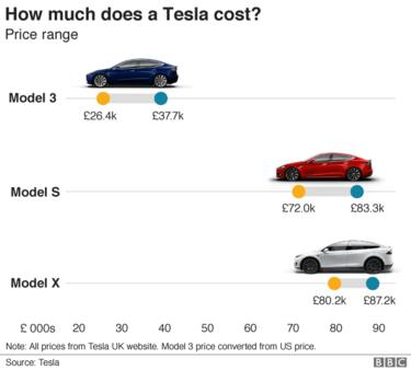 Tesla prices