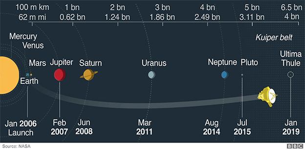 Distance to UT