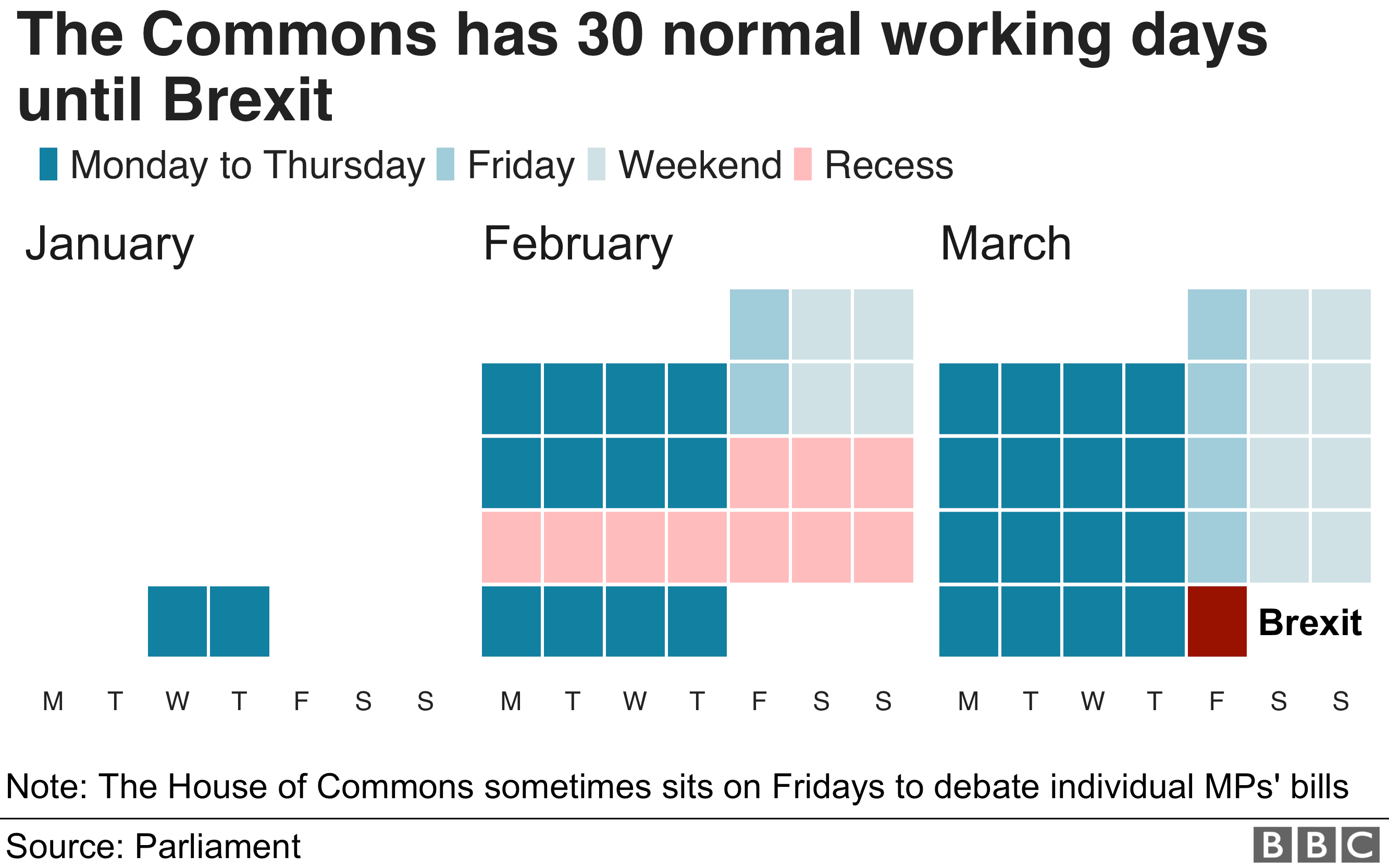 BBC graphic showing the number of working days until Brexit