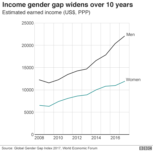 income gender gap graphic