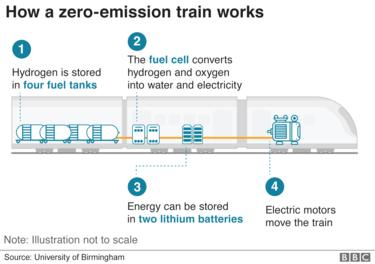 How a zero-emission train works