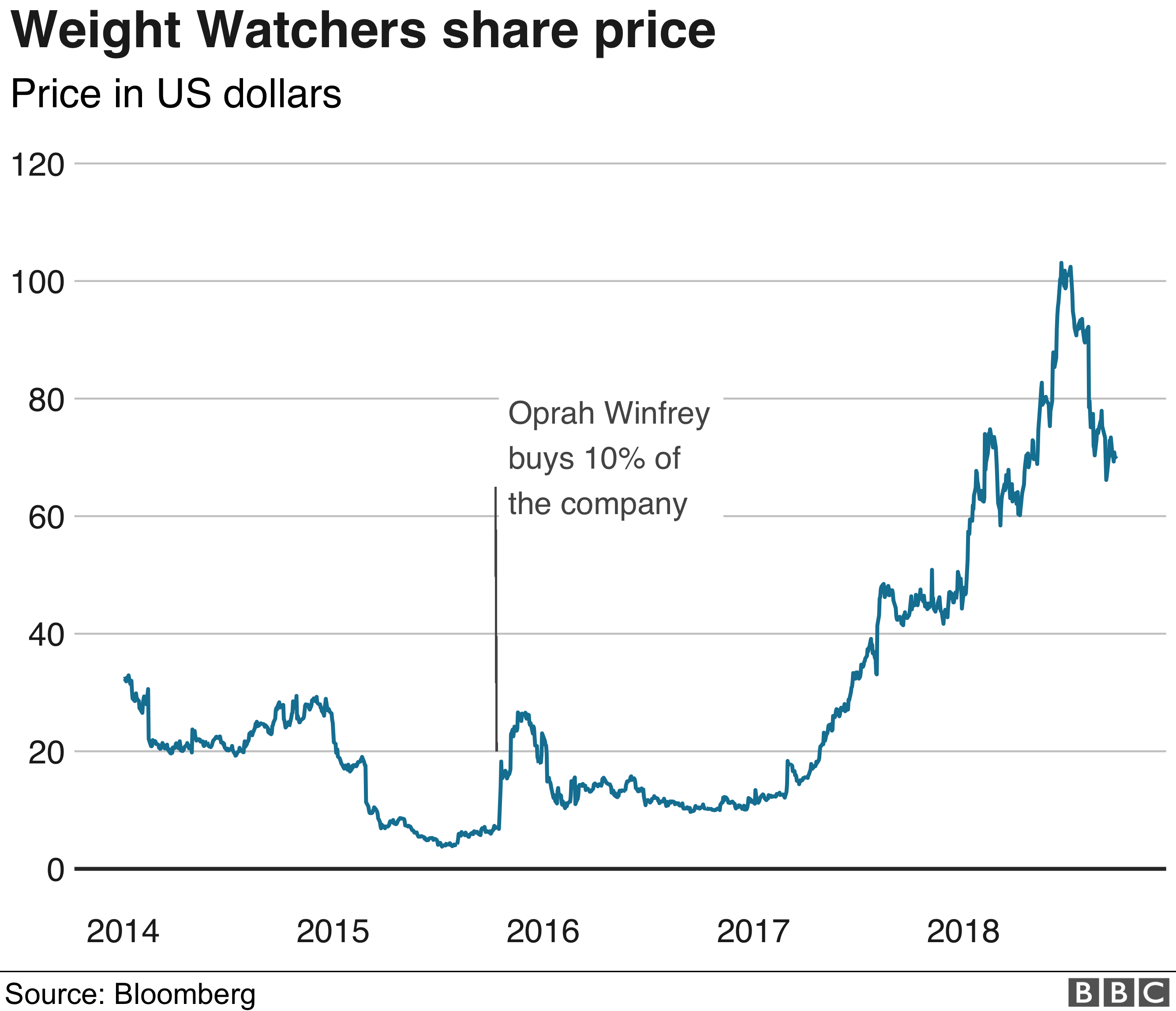 Weight Watchers share rpice