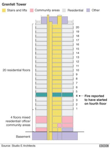 Plans showing the elevation of the tower