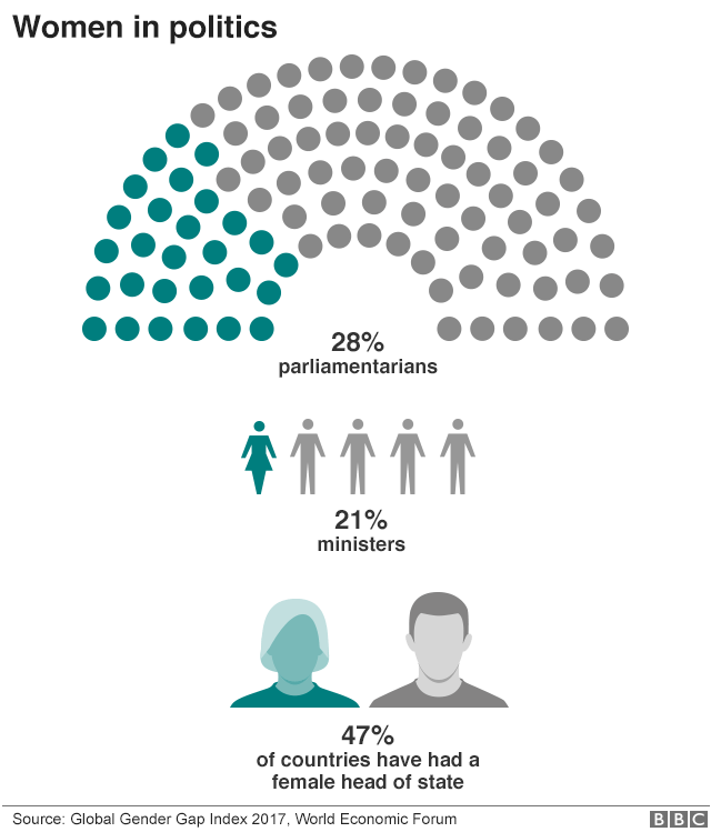 women in politics graphic