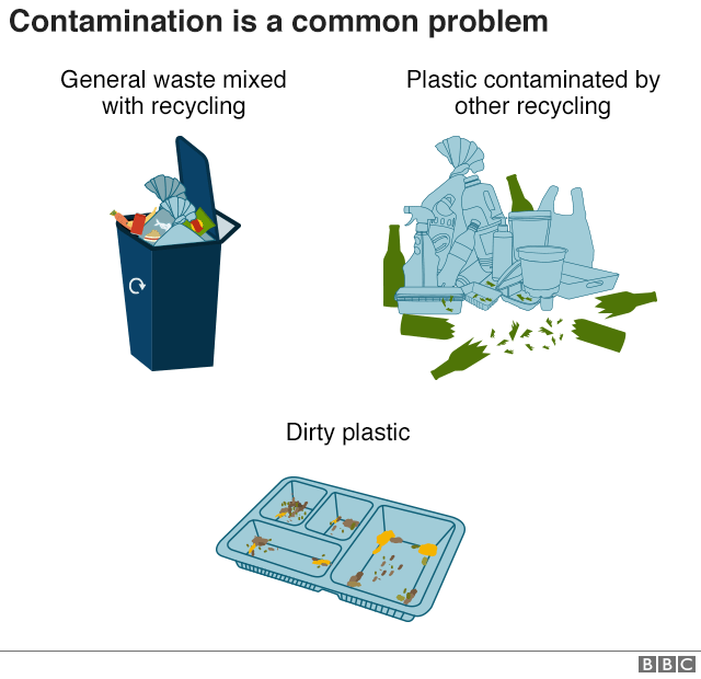 Contamination is a common problem. Dirty plastic, general waste mixed with recycling and recycling contaminated by other recycling can all cause problems.