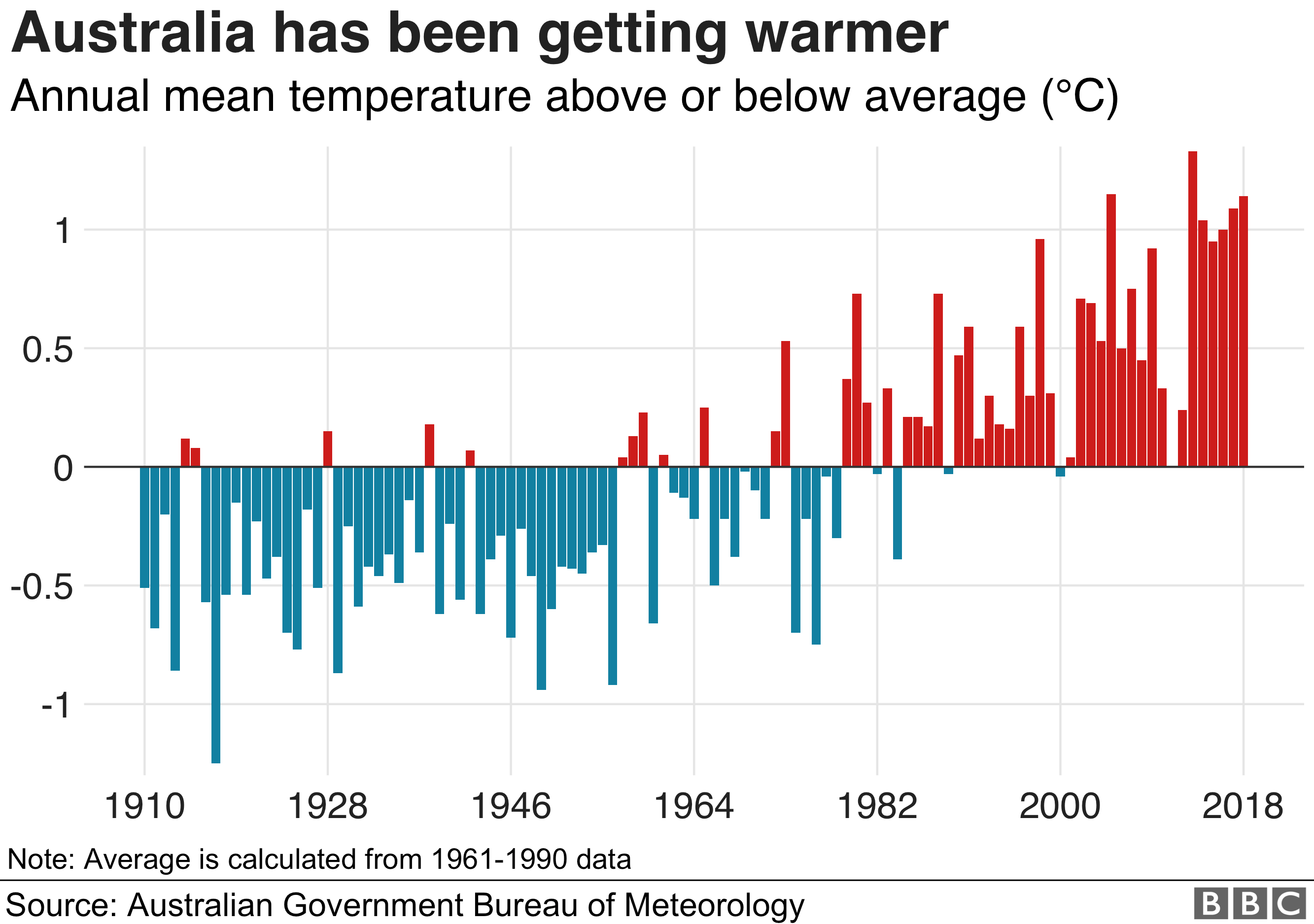 Chart showing how Australia has been getting warmer in recent decades