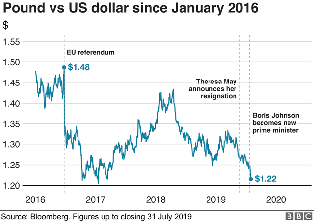 Chart showing value of the pound against the dollar