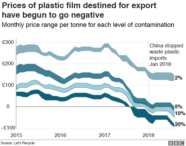 Prices of plastic film destined for export have fallen below zero. A tonne of plastic film with 20% contamination is almost -£100.