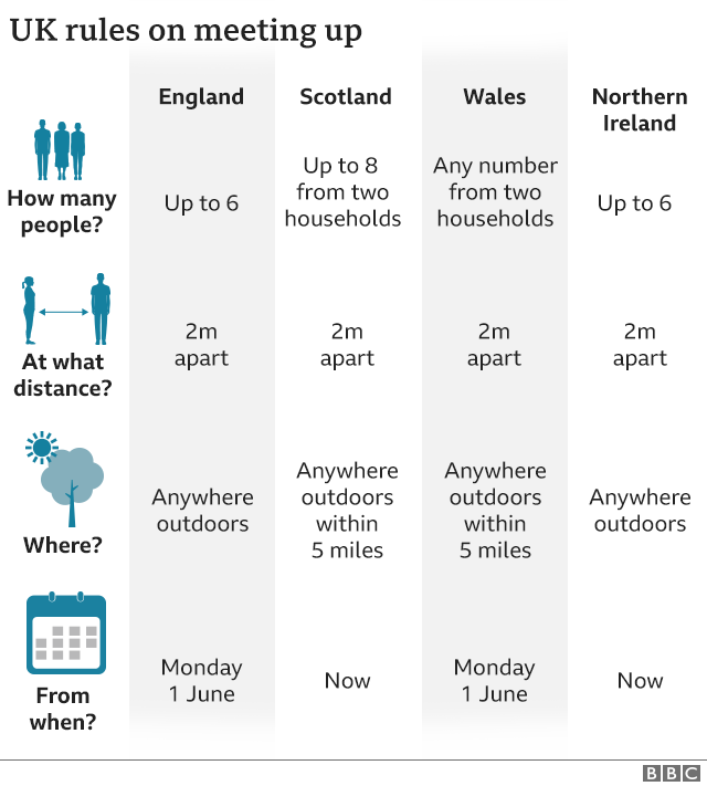 UK rules on meeting up