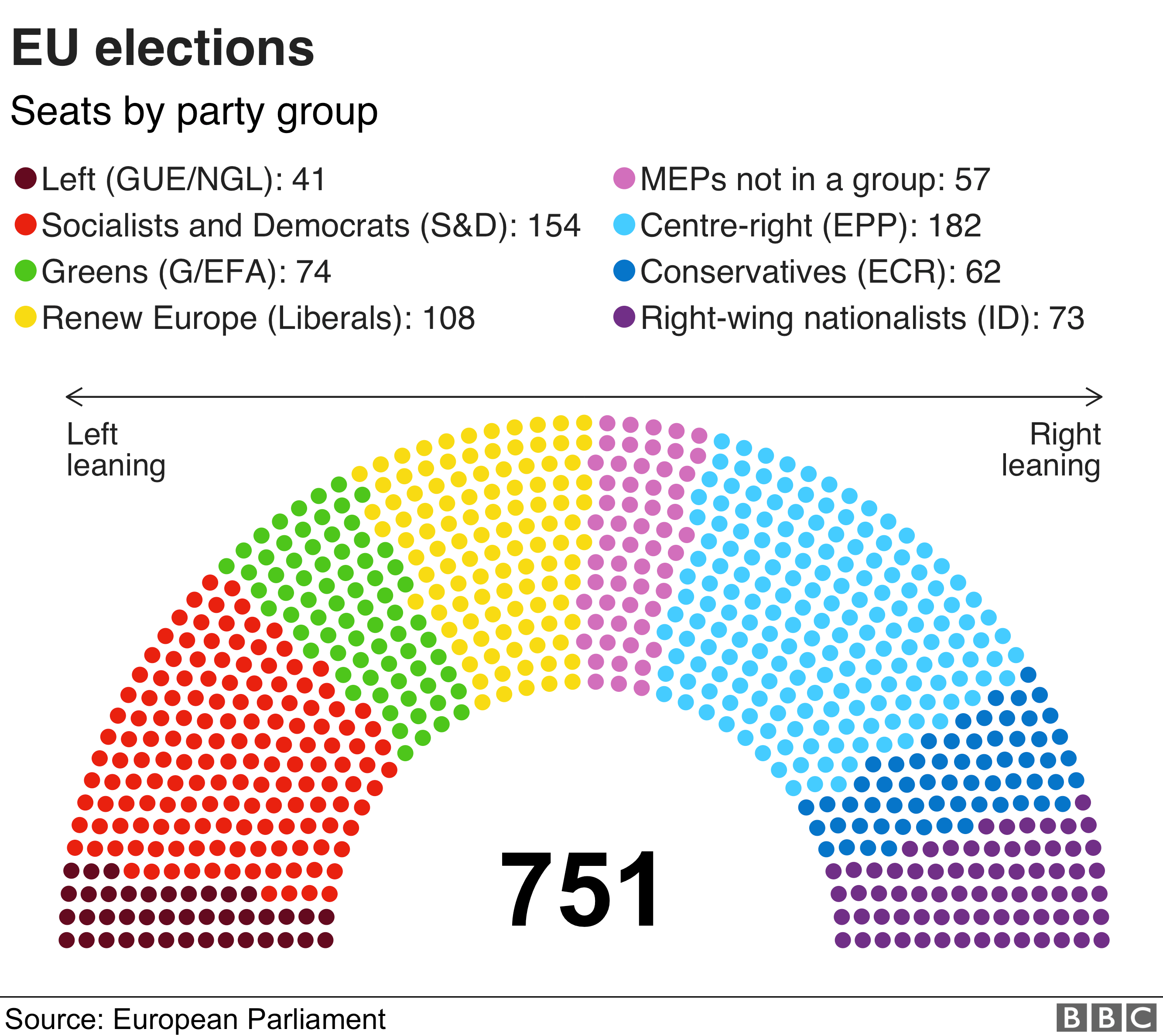 Graph showing composition of European Parliament