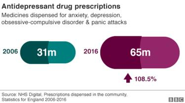 Chart showing antidepressant prescriptions