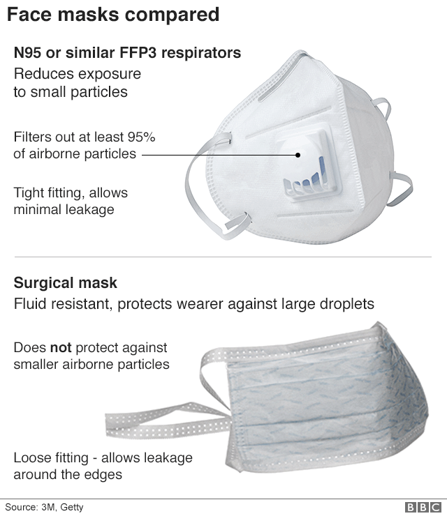 Face masks compared - respirator-style and surgical