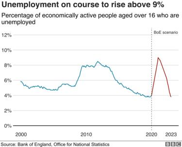 Unemployment will climb above the rate seen in the financial crisis