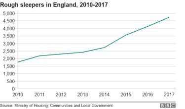 Line chart showing rising levels of rough sleeping since 2010