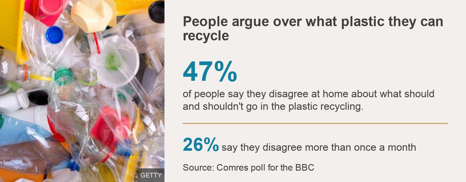 47% of people say they have had disagreements at home about what to put in the plastic recycling.