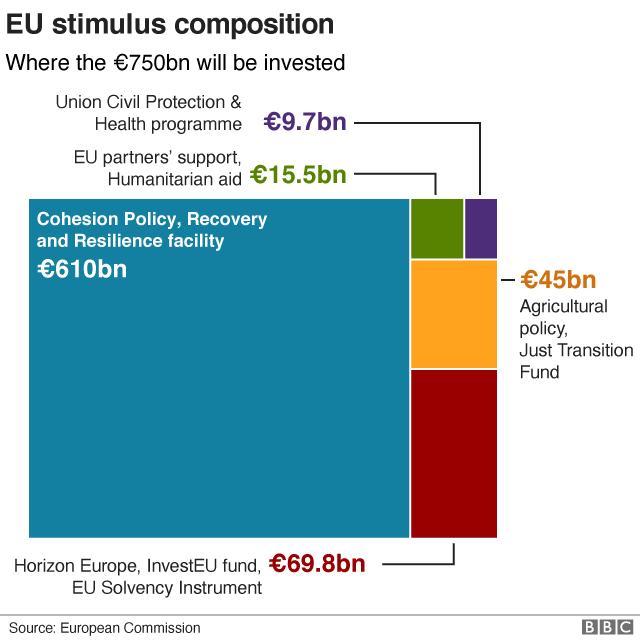 EU stimulus composition