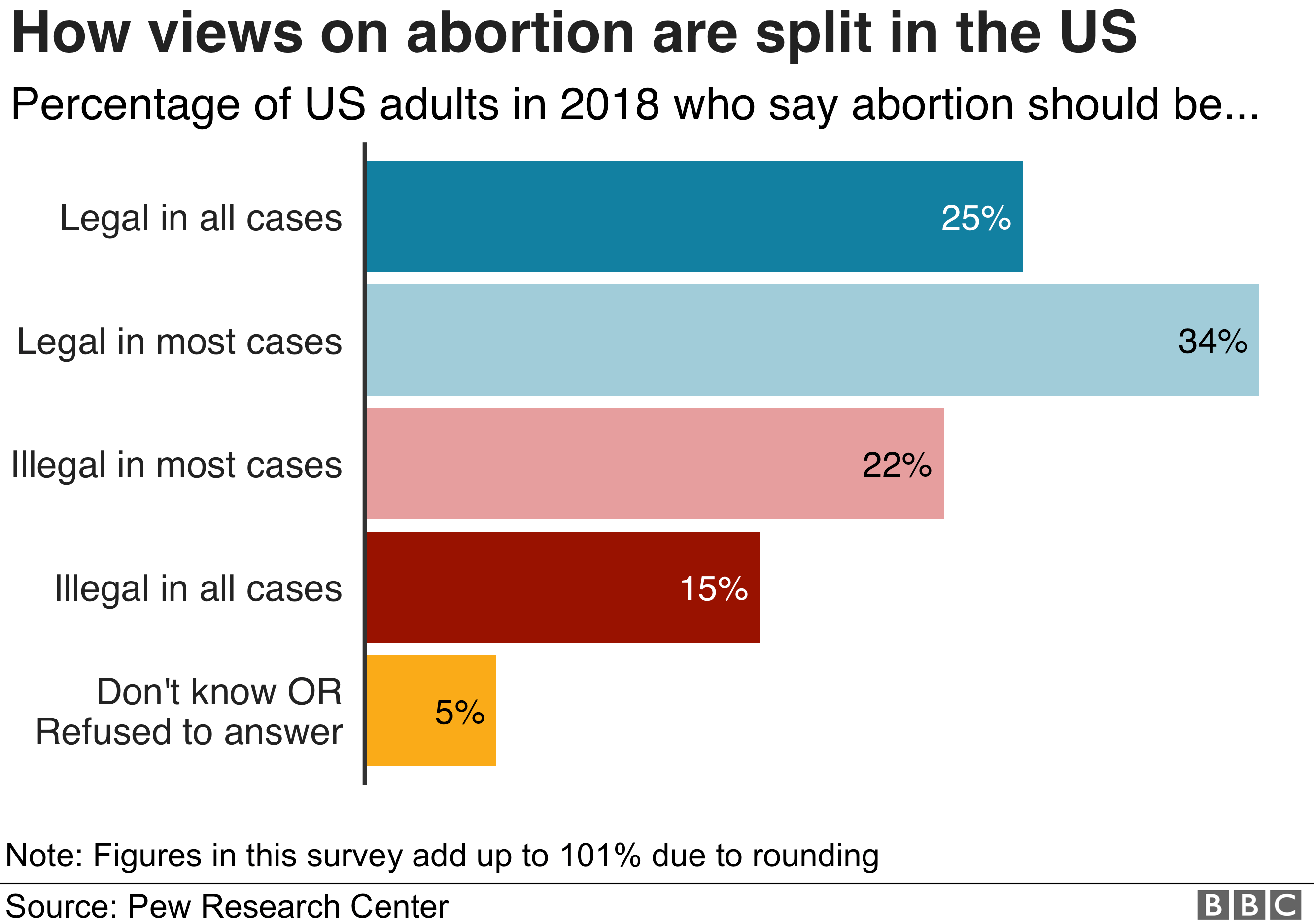 A graph showing US attitudes to abortion