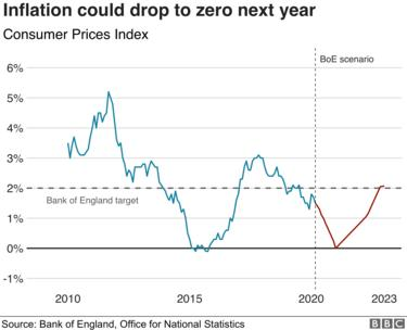 Inflation is on course to drop to zero