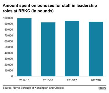 Graph demonstrating the amounts spent on bonuses for bosses at RBKC between 2014/15 and 2017/18