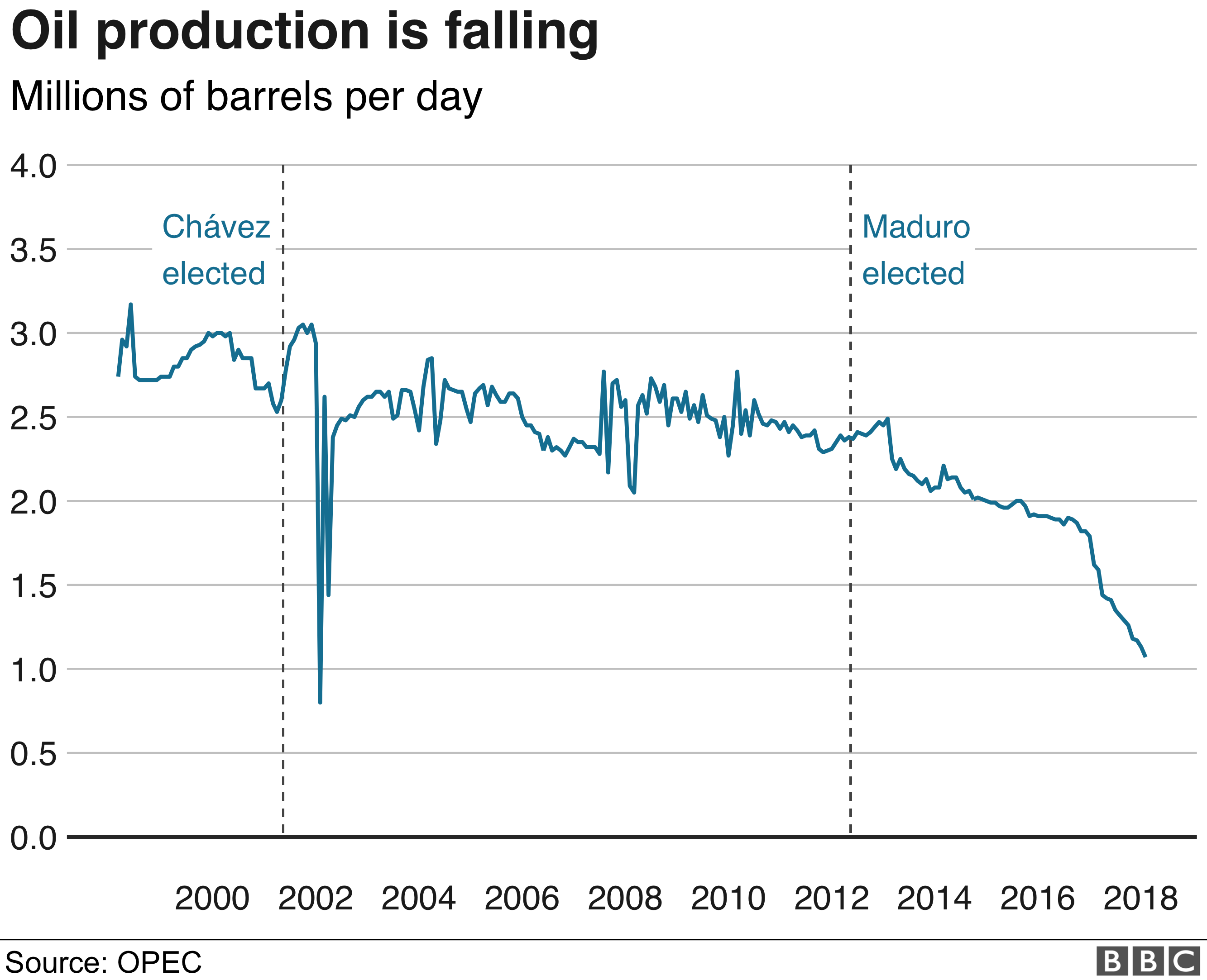 Chart showing how Venezuelan oil production is falling