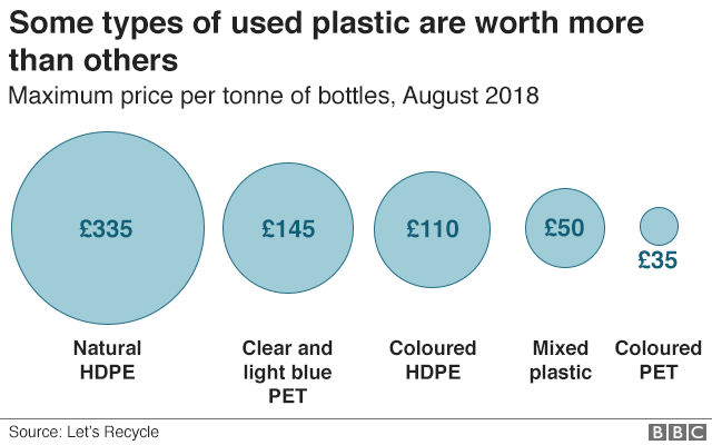 Some plastic is worth more than others. Clear PET and natural HDPE used to make a lot of bottles are worth the most. Coloured plastic still has a price but is worth less because you cannot remove the colour from the plastic.