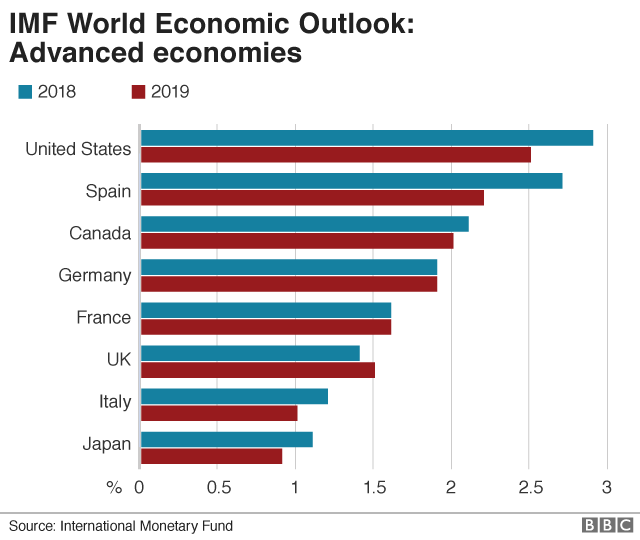 IMF growth forecasts