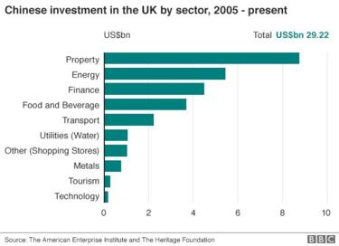 Chinese investments in the UK by sector