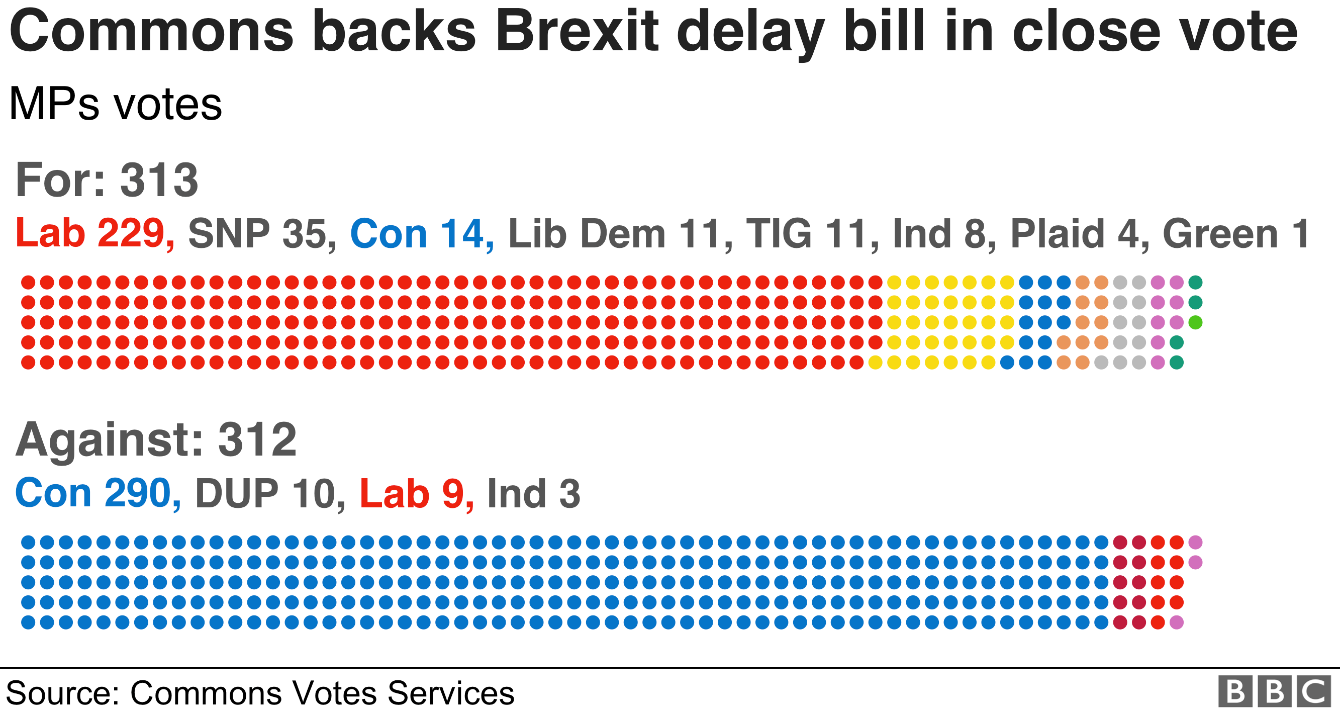 Chart showing the results of the Commons Brexit delay vote