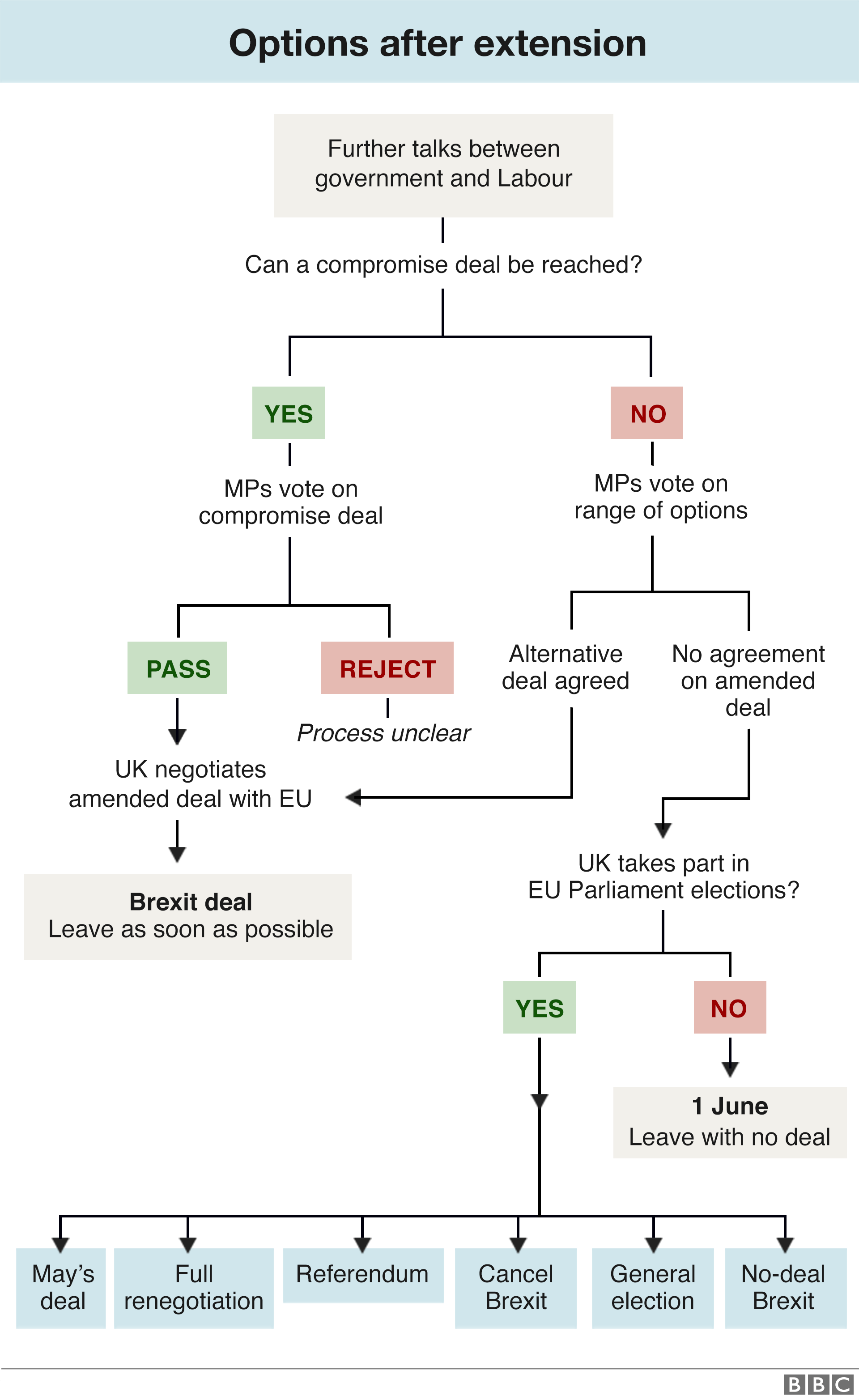 Flowchart on next steps after extension