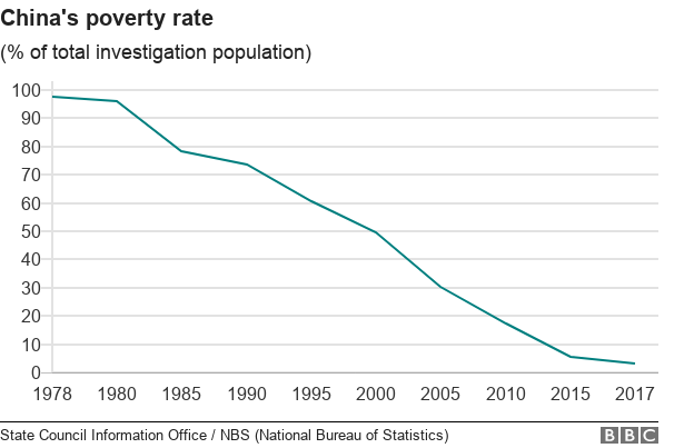 [Image: _104859334_chart-china_poverty_ws_langua...69h-nc.png]