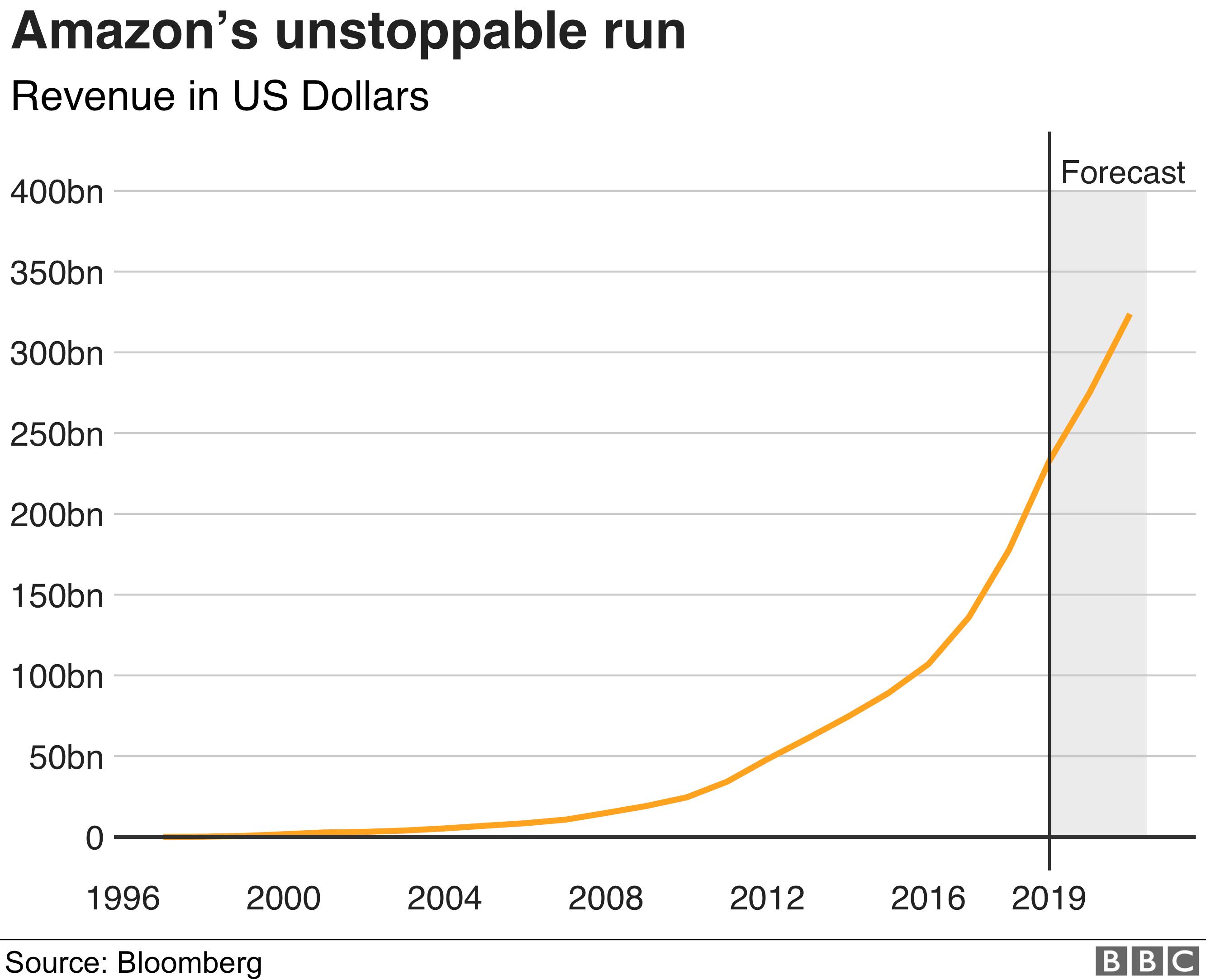 Amazon Revenue