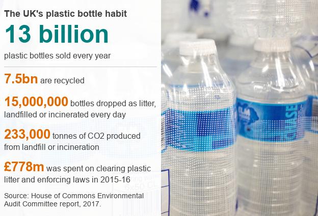 How many plastic bottles does the UK use