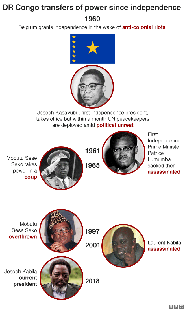 Transfer of power timeline