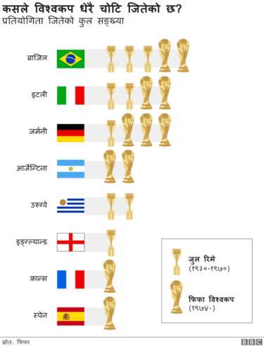 विश्वकप विजेता
