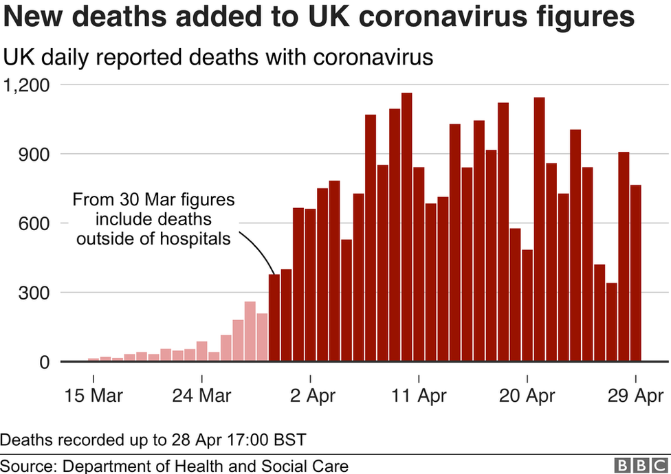 Chart shows new deaths added to UK coronavirus figures
