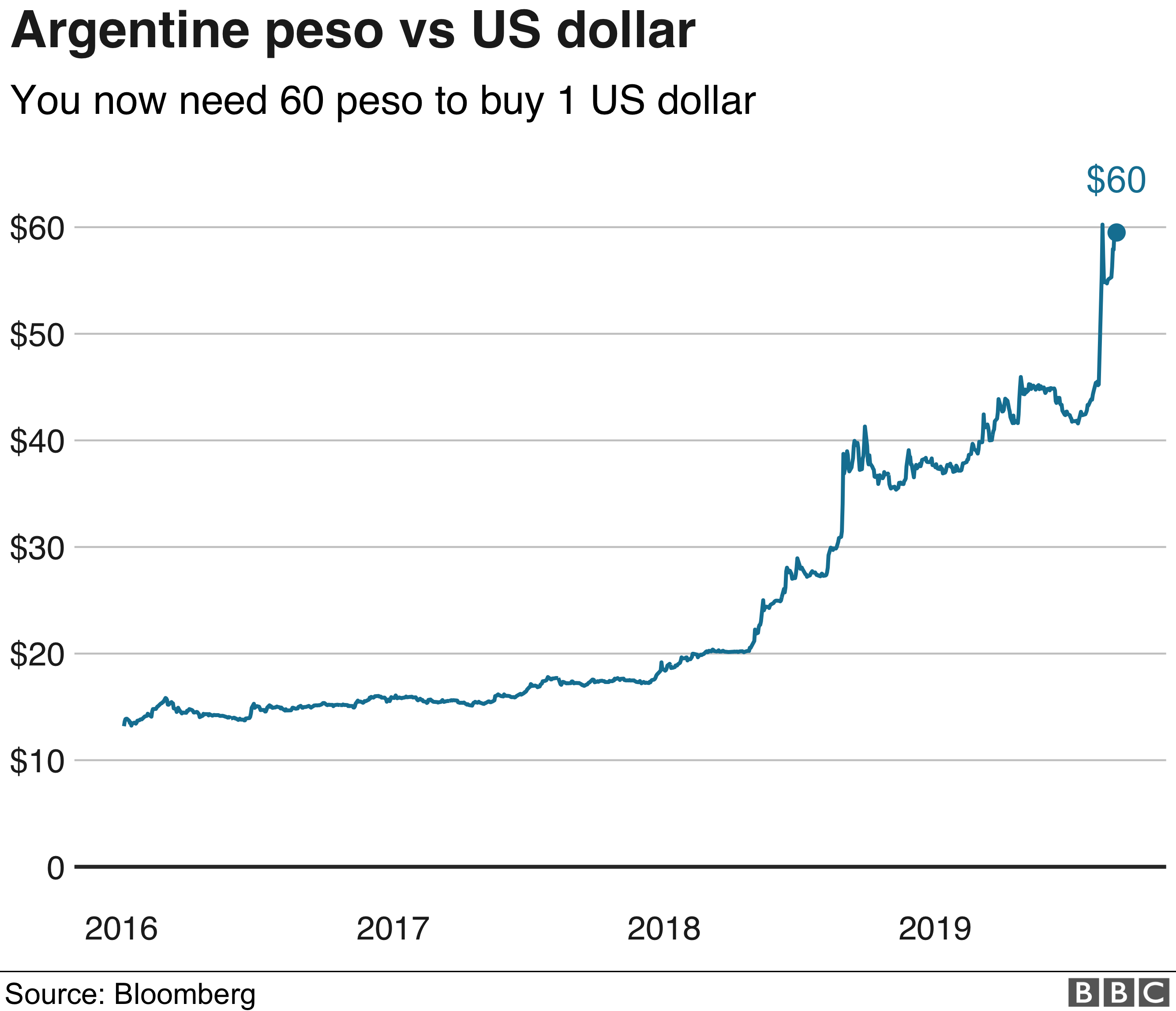 Peso vs US Dollar