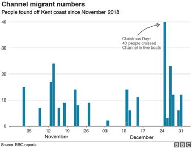 Channel migrants numbers chart