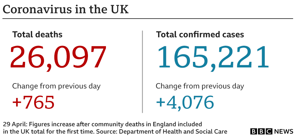 Coronavirus in the UK figures