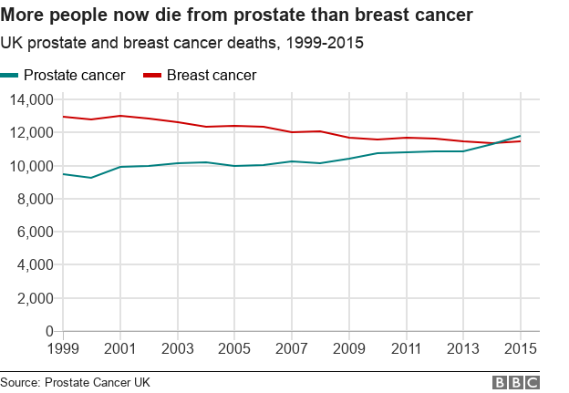 Breast cancer is the number two killer disease in the us