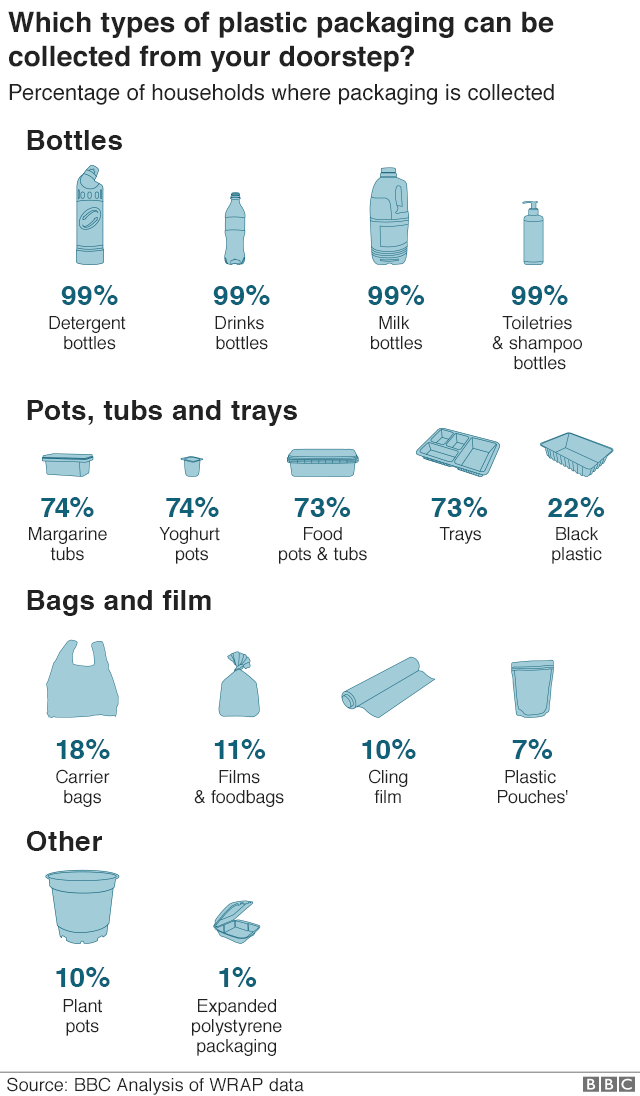 99% of households have bottles collected from the doorstep. 75% for pots tubs and trays. Only a fifth of households can put black plastic trays in their recycling. Only 18% can put carrier bags in their recycling. 10% cling film and only 1% can put expanded polystyrene packaging.