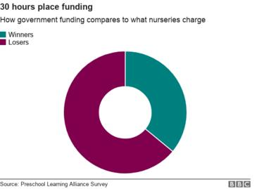 Chart showing how government funding compares to what nurseries charge