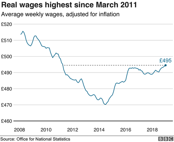 Graph of real wages figures