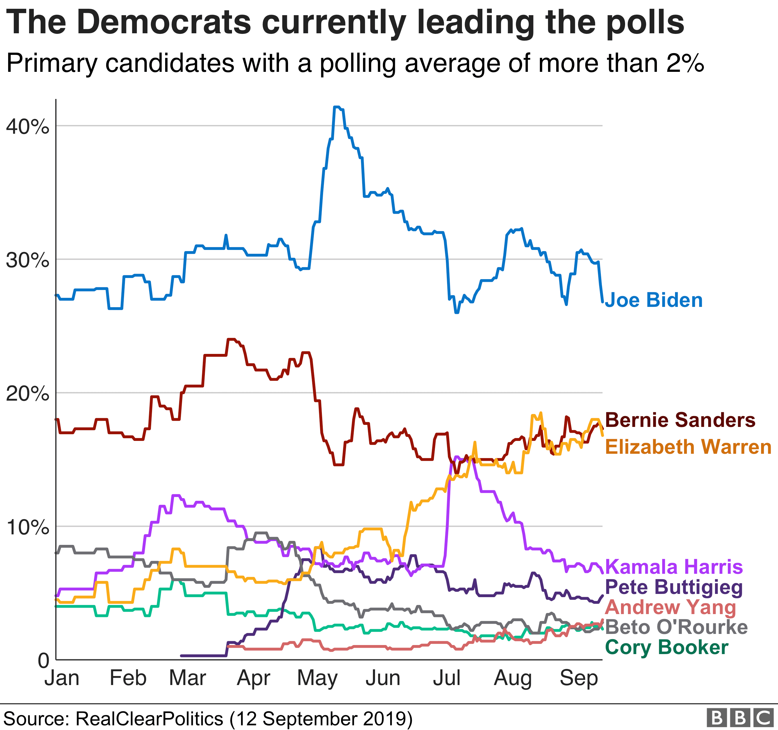 Graphic showing Democratic polling numbers with Biden in the lead
