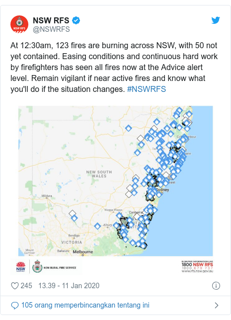 Twitter pesan oleh @NSWRFS: At 12 30am, 123 fires are burning across NSW, with 50 not yet contained. Easing conditions and continuous hard work by firefighters has seen all fires now at the Advice alert level. Remain vigilant if near active fires and know what you'll do if the situation changes. #NSWRFS