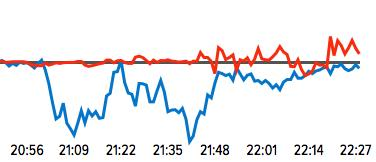 A snapshot of the Demos/Ipsos Mori/University of Sussex trend line taken just after the debate
