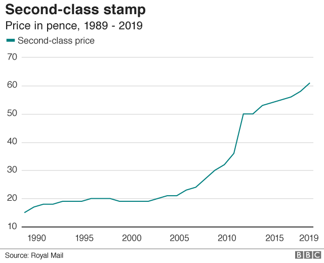 First and second class stamp prices rise - BBC News
