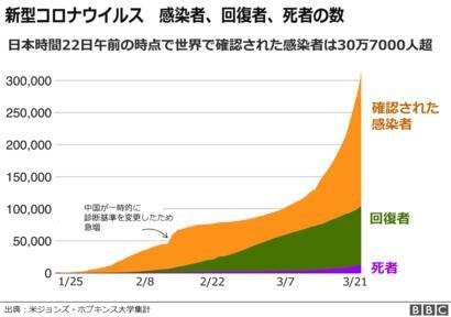 日本 コロナ ウイルス 感染 者