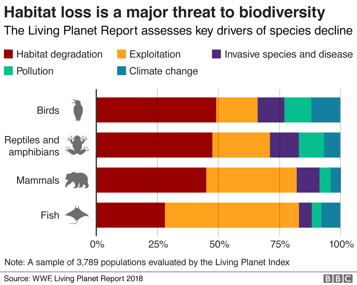 Nature's emergency: Where we are in five graphics - BBC News