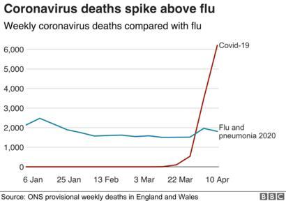 flu virus vs carona virus